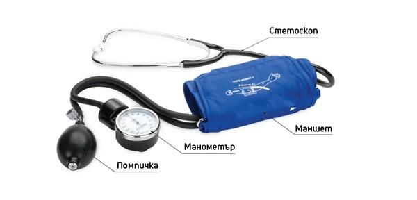 Механични апарати за кръвно - Устройство на механични апарати за кръвно